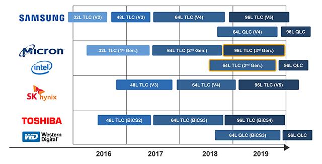 3 Major Industrial SSD Trends in 2019: | eDM